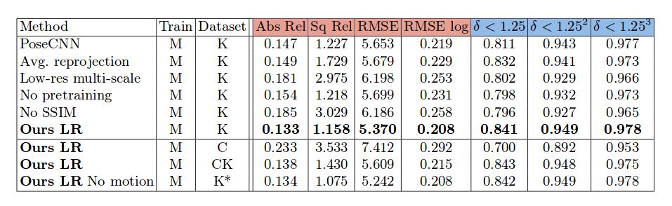 Результаты для разных вариантов предлагаемой модели, которые используют монокулярное обучение на наборе данных KITTI2015