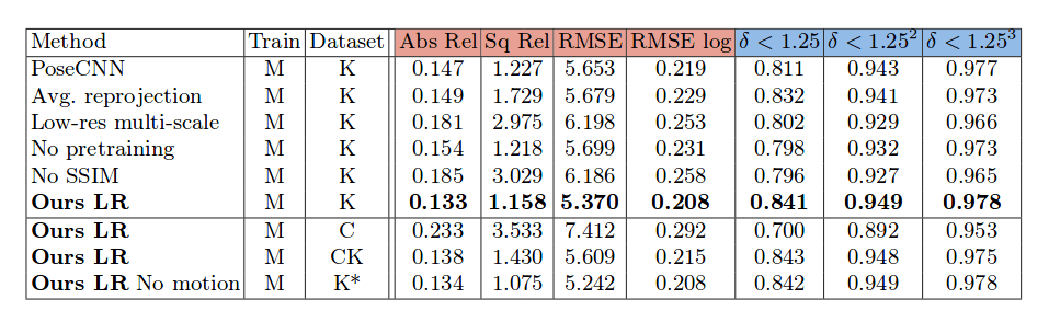 Depth Estimation Using Encoder-Decoder Networks