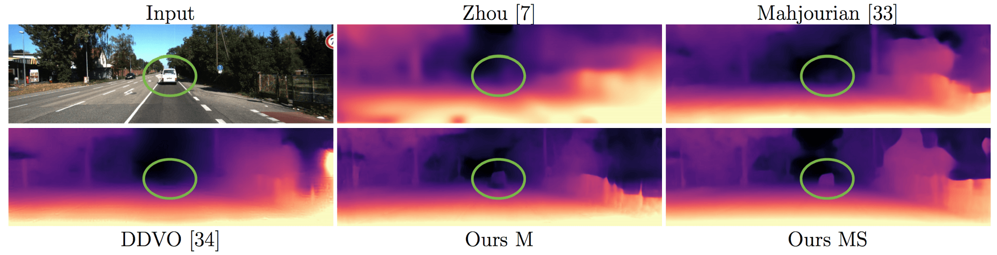 Comparison of existing methods with the proposed method (down-right) on estimating depth from 2Dimage
