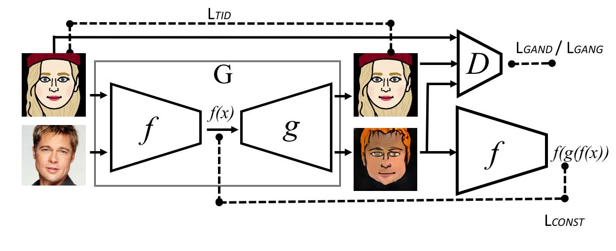Unsupervised Cross-Domain Image Generation