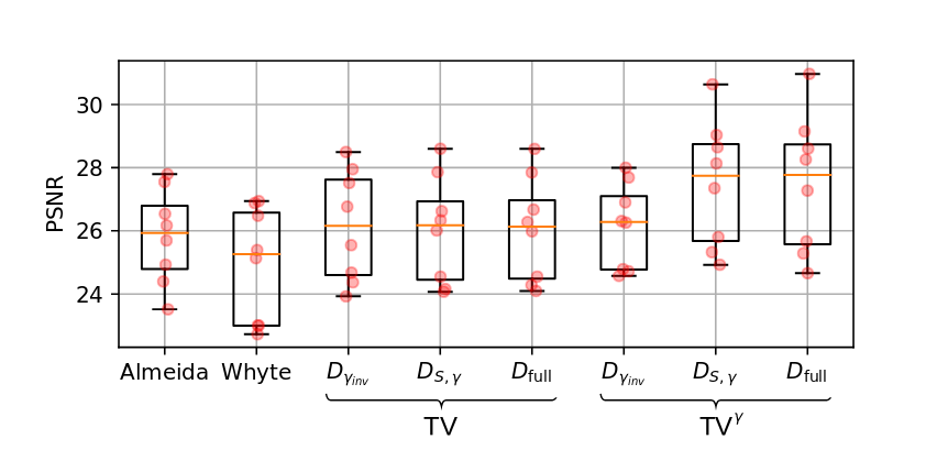 Результаты тестирования методов устранения размытия изображения в терминах пикового отношения сигнал/шум