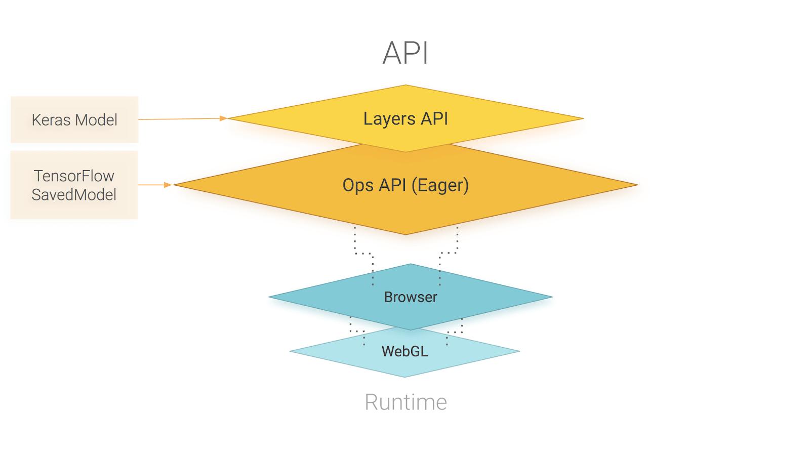 Обзор API TensorFlow.js. TensorFlow.js работает на WebGL и предоставляет высокоуровневый API для создания моделей и низкоуровневый API для работы с линейной алгебры и алгеброическим дифференциированием (automatic differentation). TensorFlow.js поддерживает импорт моделей Tensorflow SavedModels иKeras