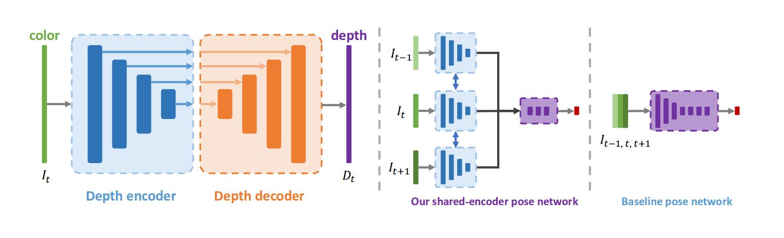 Encoder-Decoder сеть оценки глубины (слева). Обычная сеть оценки положения (справа). Предлагаемая сеть оценки положения с использованием кодировщика из сети оценки глубины (средняя)