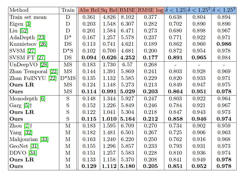 Сравнение предлагаемого метода с существующими методами на наборе данных KITTI 2015. S с использованием стерео. M с использованием монокулярного обучения с учителем. D относится к методам, которые используют учителя (карту глубины) KITTI во времяобучения