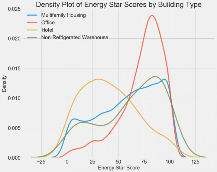 Density Plot - машинное обучение