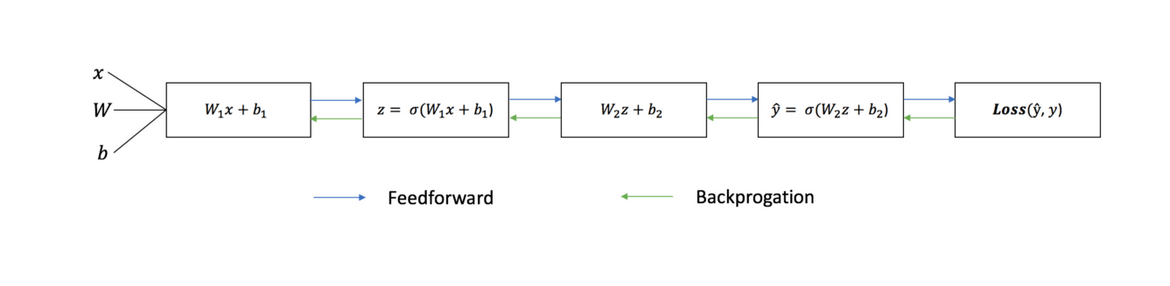 backpropagation
