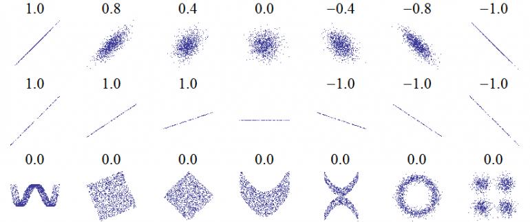 Значения коэффициента корреляции Пирсона