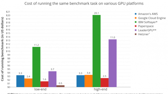 GPU для машинного обучения