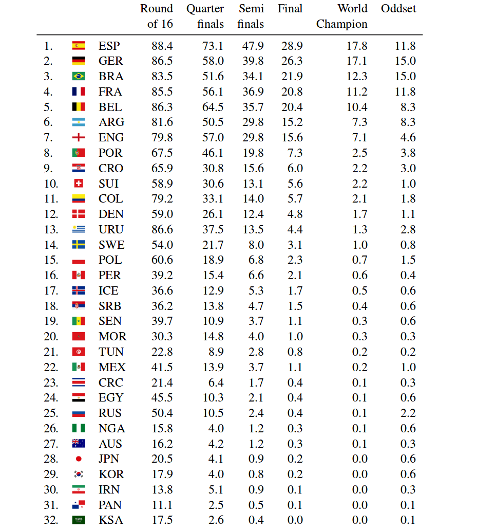 Estimated probabilities (in %) for reaching the different stages in the FIFA World Cup 2018 for all 32 teams based on 100,000 simulation runs of the FIFA World Cup together with winning probabilities based on the ODDSET odds