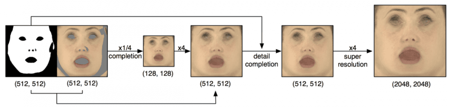 Рис.3. Схема метода дополнения текстур
