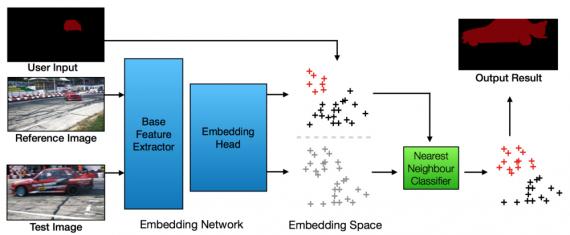 Embedding Network