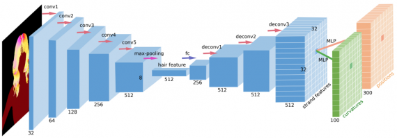 Encoder Decoder architecture for hair reconstruction