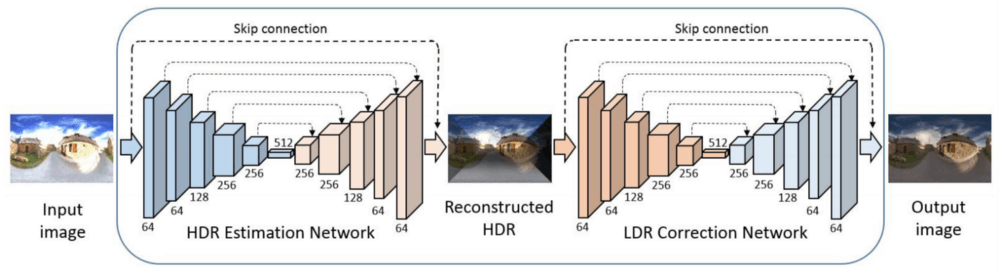 HDR Estimation Network and LDR Correction Network