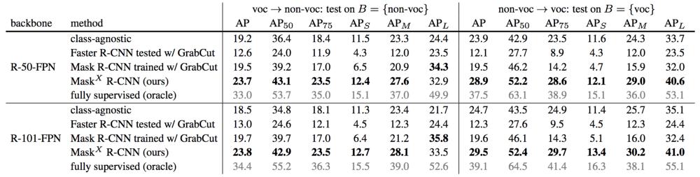 Mask^X R-CNN превосходит эти подходы с большим отрывом (более чем на 20% относительное увеличение MAP)