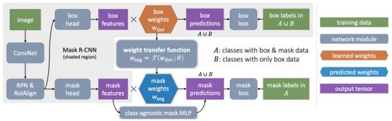 Mask^X R-CNN method