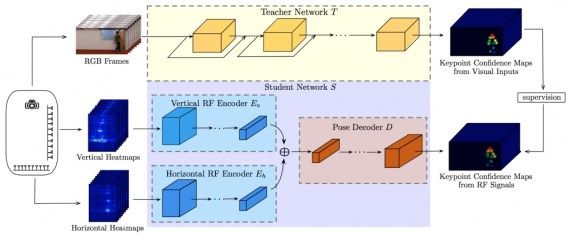 Pose estimation under occlusions network architecture