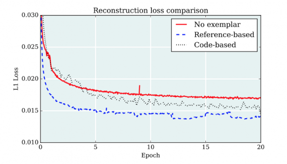 Reconstruction loss comparison