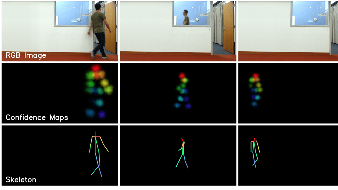 Human Pose Estimation Under Occlusions