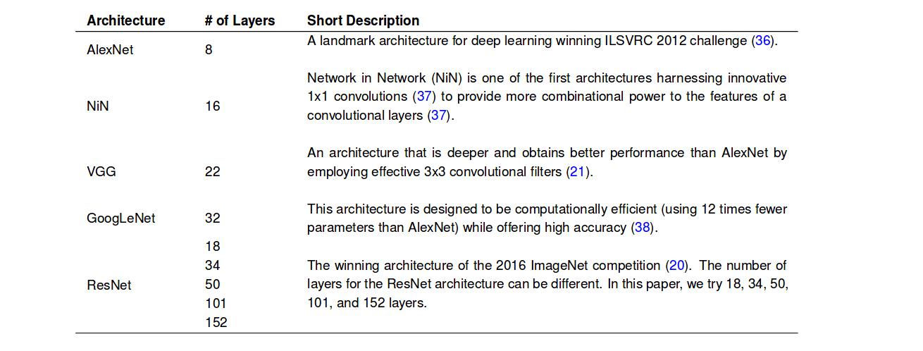 архитектуры глубоких нейронных сетей, используемых в этом проекте
