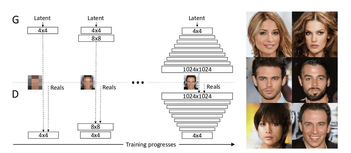Предлагаемый метод последовательного развитияGANs