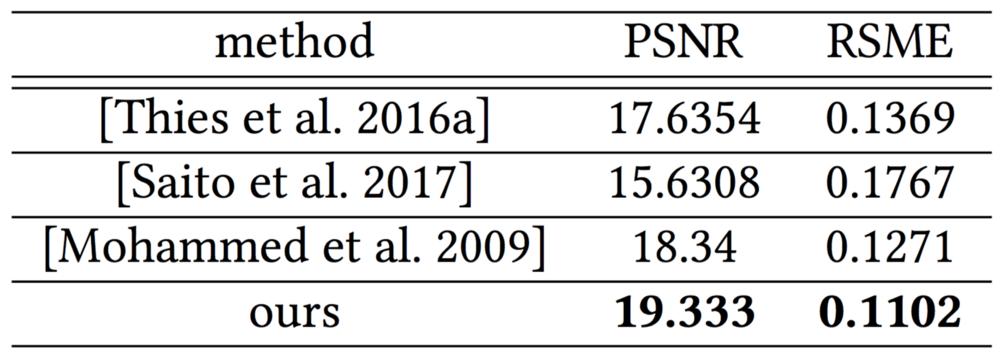 Табл.2. Количественное сравнение предложенной модели с несколькими альтернативными методами, PSNR—пиковое отношение сигнал-шум, RMSE—среднеквадратичное отклонение.