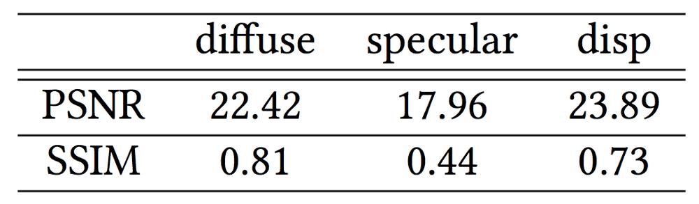 Табл.1. Пиковое отношение сигнал-шум (PSNR) и структурная схожесть (SSIM) полученных 3D-текстур в сравнении с реальными значениями