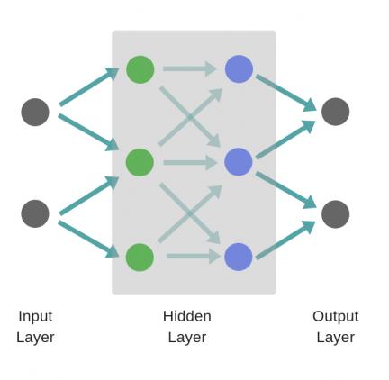 двухслойная нейронная сеть