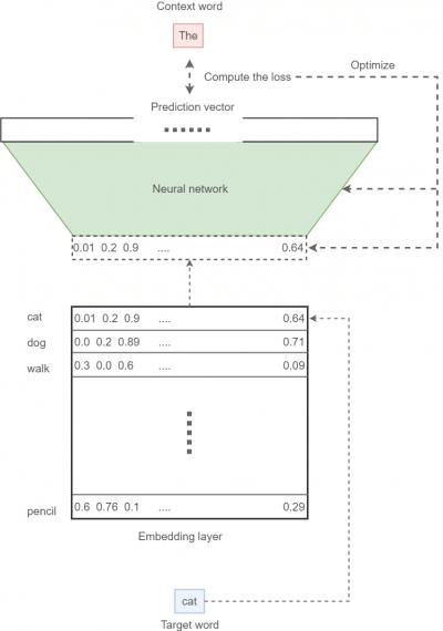 Финальная модель embedding