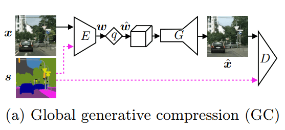 global generative compression