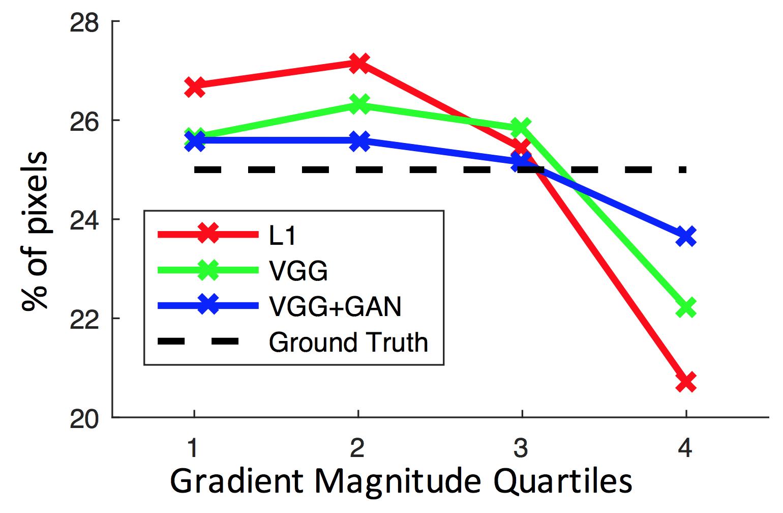 График распределения количества пикселей по градиенту амплитуды для различных функций потерь
