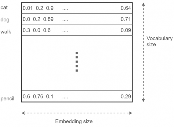 Embedding layer