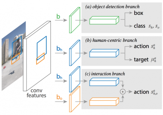 object detection branch