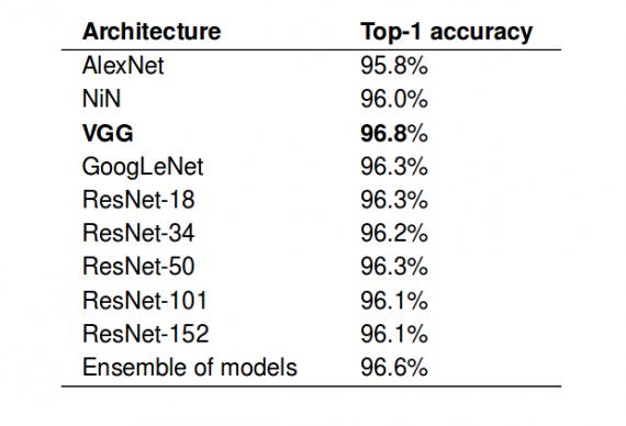 Оценка моделей