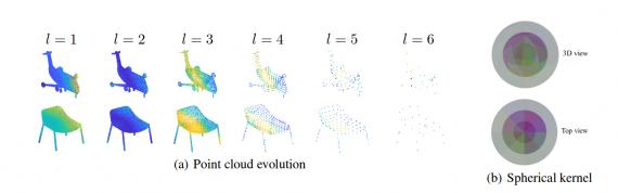 point cloud evolution