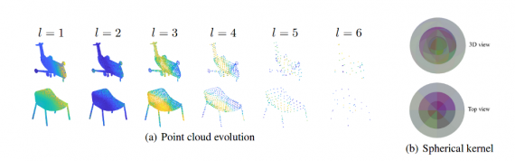point cloud evolution