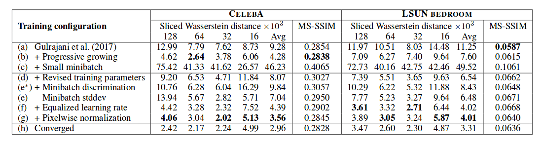 Постепенное улучшение результатов при внесении различных улучшений. MS-SSIM—Multi-Scale Structural Similarity score—Мультимасштабная оценка структурного сходства. Тестирование проводилось с использованием датасетов CELEBA иLSUN