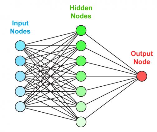 простая нейронная сеть изображение
