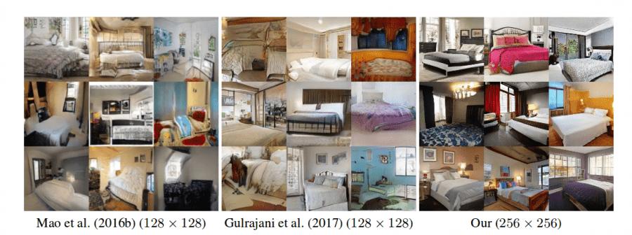Сравнение качества генерируемых изображений на примере датасетаLSUN