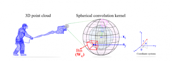 spherical convolution kernel