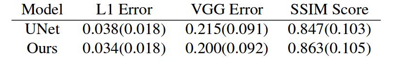 сравнение c U-net и VGG