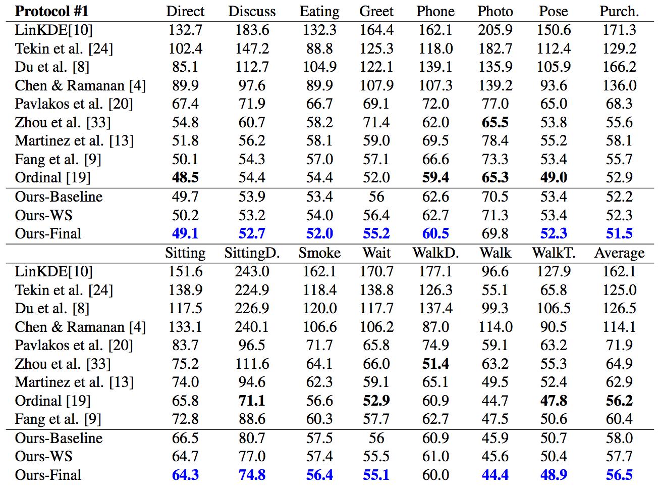 Таблица 1. Качественное сравнение на основе MPJPE. Ordinal [19] – работа, схожая с предлагаемым методом. Наилучший результат без учёта этой работы помечен синим. Чёрным выделены наилучшие результаты с учётом это й работы.