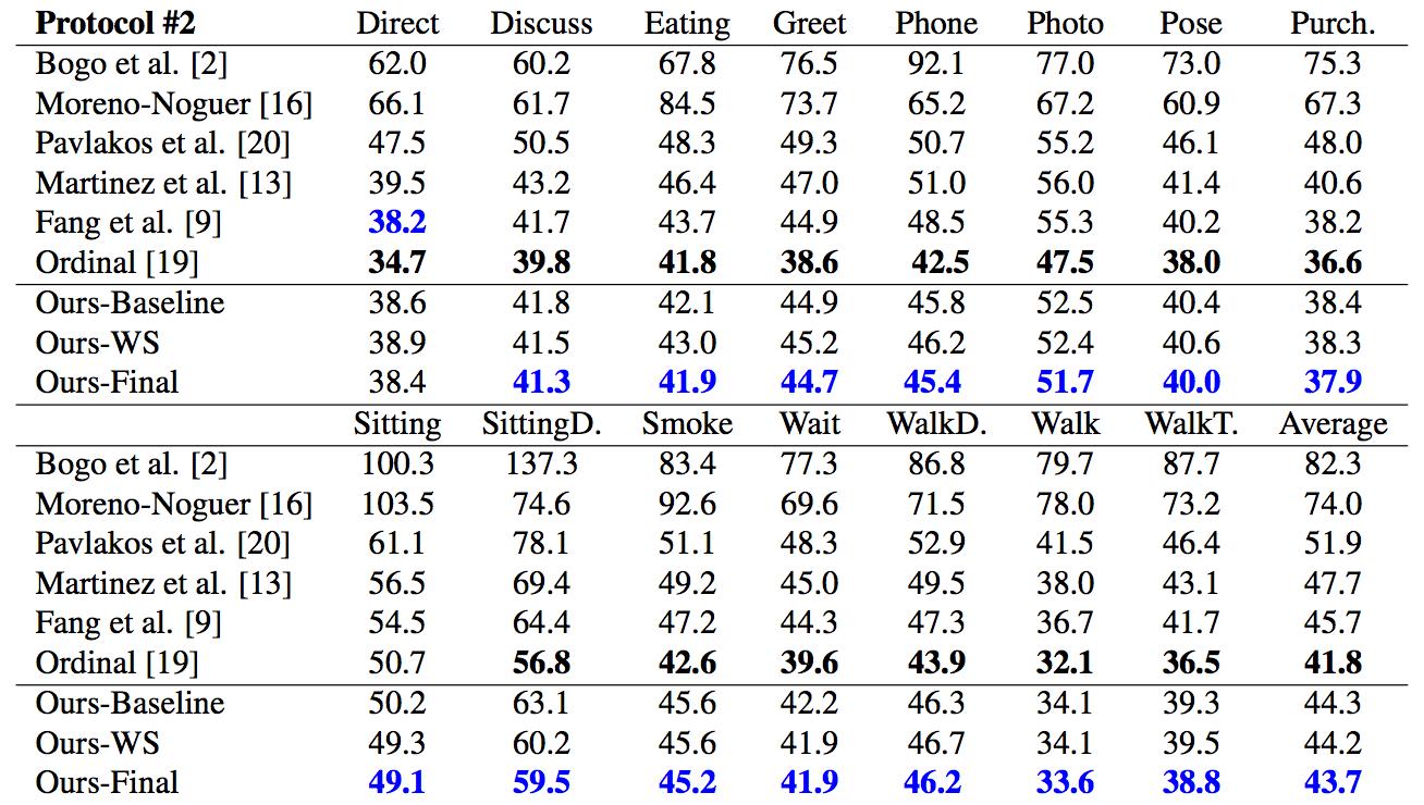 Таблица 2. Количественное сравнение, основанное на MPJPE после rigid transformation. Ordinal [19] – смежная с предлагаемым методом работа. Наилучший результат без учёта этой работы помечен синим. Чёрным выделены наилучшие результаты с учётом этой работы