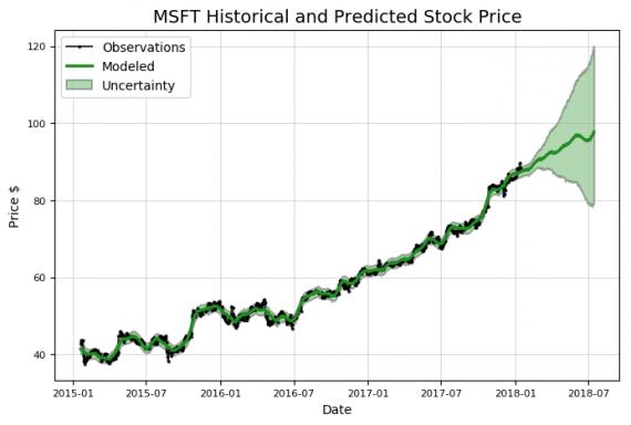 предсказание цены акций Python