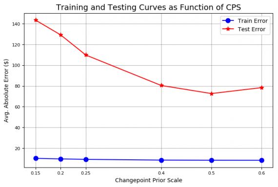 Усовершенствованные кривые ошибок обучения и теста