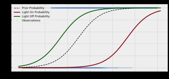 визуализация вероятности по Байесу