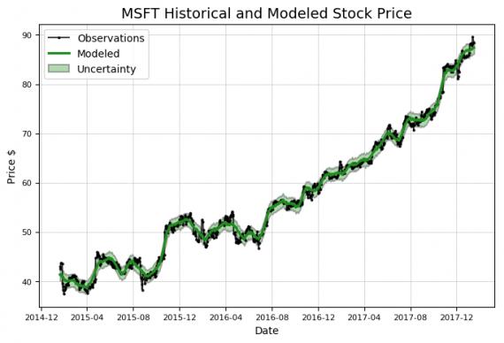 Моделирование цены акций на Python