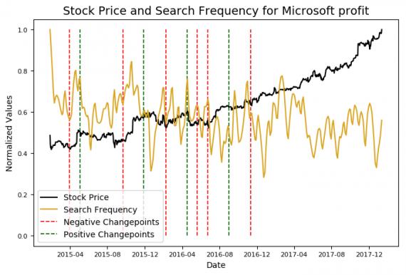 акции Microsoft и зависимость