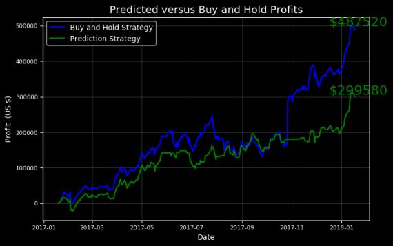 Сравнение Buy and Hold с новой стратегией на Python