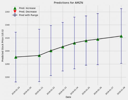Прогнозы на следующие 10 и 100 дней