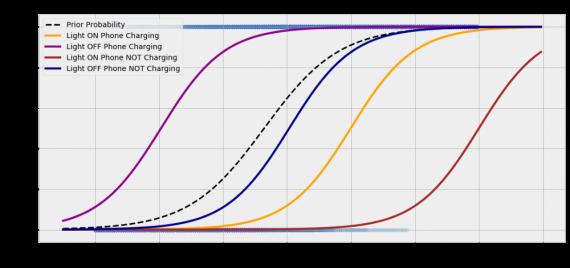 вероятность сна - пример задачи по теореме Байеса